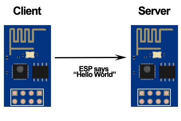 How to make two esp8266 talk with each other random nerd for Consul server vs client